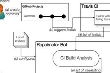 A bot disguised as a human software developer fixes bugs